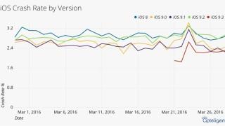 iOS9.3はiOS8以来最もクラッシュが少ない安定したOSであることが判明