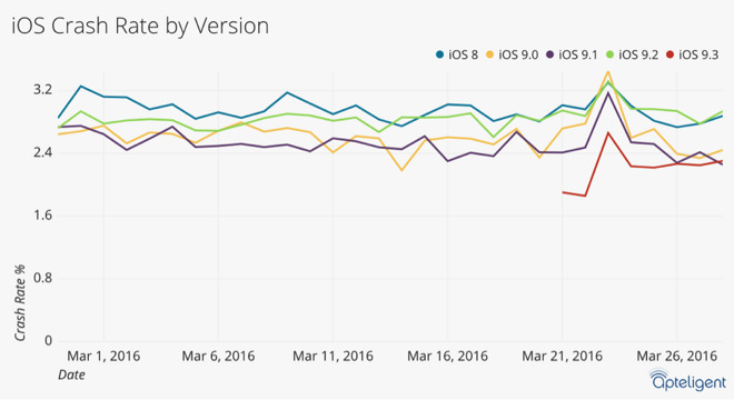 iOS 9.3 Apple's 'most stable new release in years