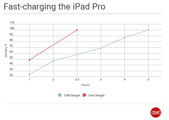 ipad-pro-fast-charge