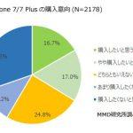 調査統計データで見るiPhone7の人気カラーと魅力的な点調べ